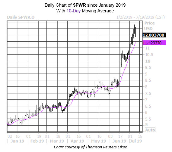 Daily Stock Chart SPWR