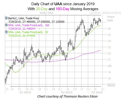 Daily UAA with 30 and 160MA Since Jan