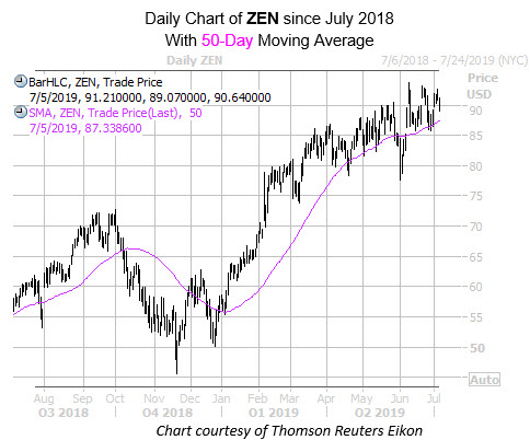 Daily ZEN with 50MA