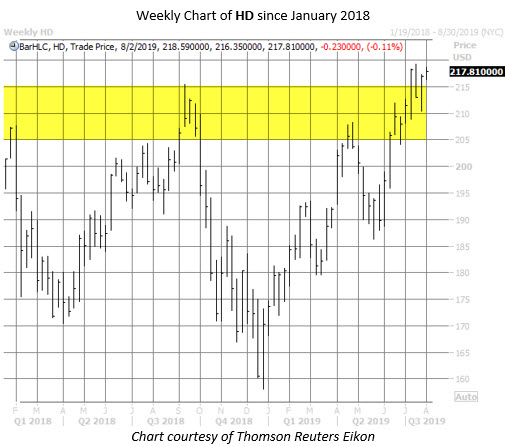 HD stock chart july 30