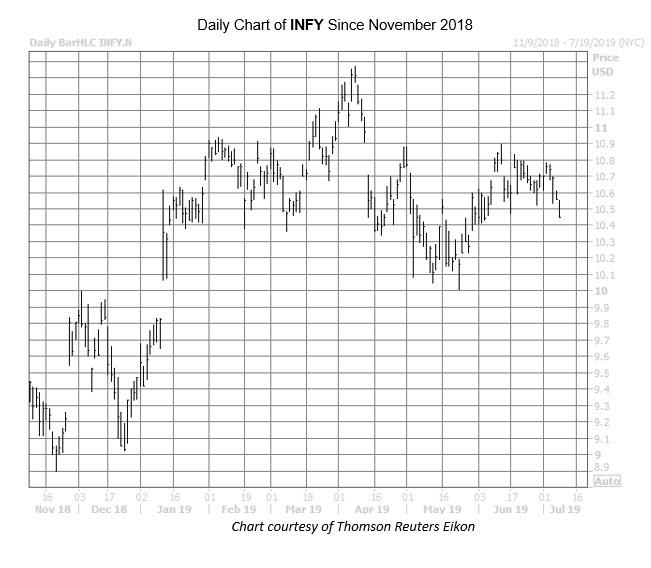 INFY July 9 Chart