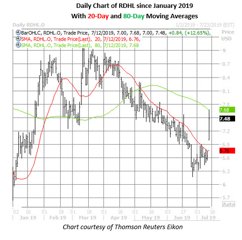 rdhl stock daily price chart on july 12