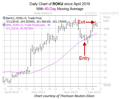 Revised Daily ROKU with Entry Exit Dates