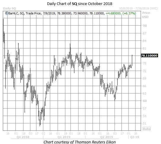 SQ stock chart july 9