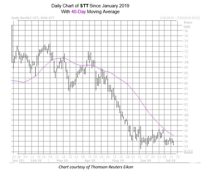STT Chart July 17