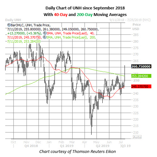 unh stock daily price chart on july 11