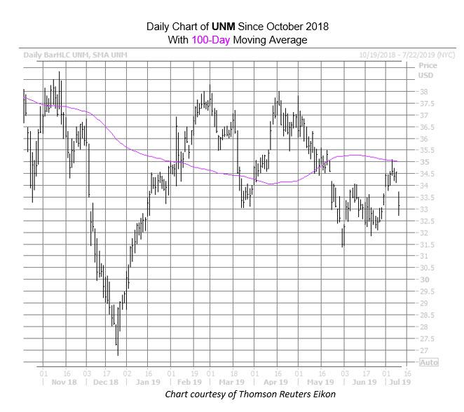 UNM Chart July 10