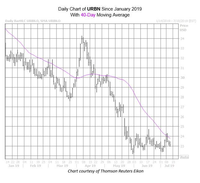 URBN Chart July 11