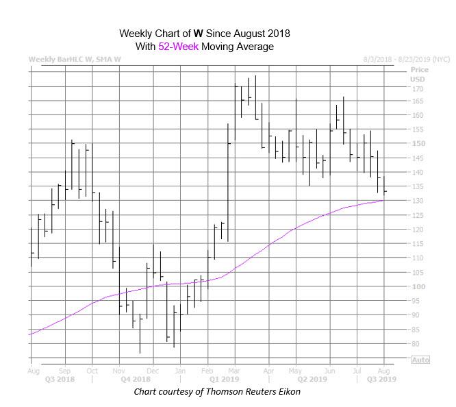 W Chart July 31