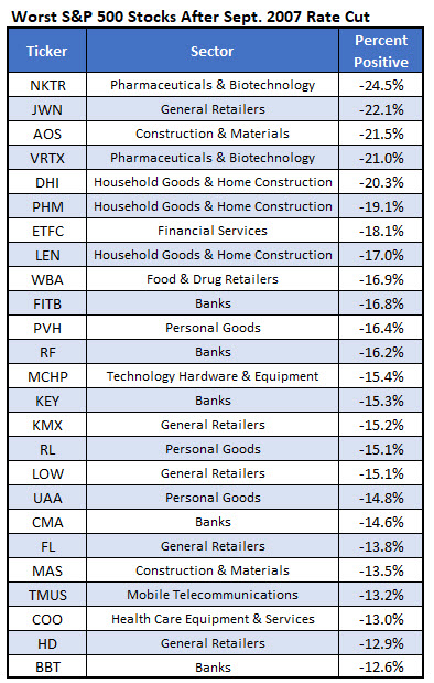 worst stocks after fed rate cut