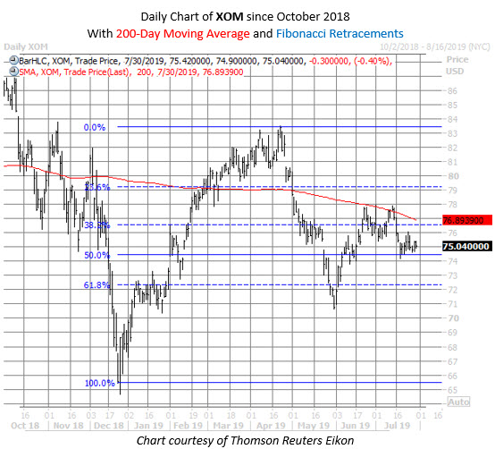 XOM stock chart july 30