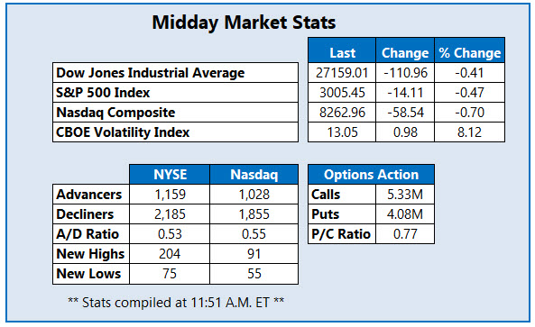 Midday Market Stats July 25