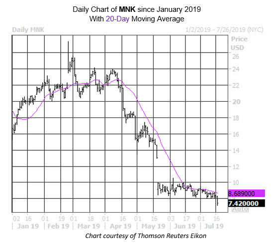 Daily Stock Chart MNK