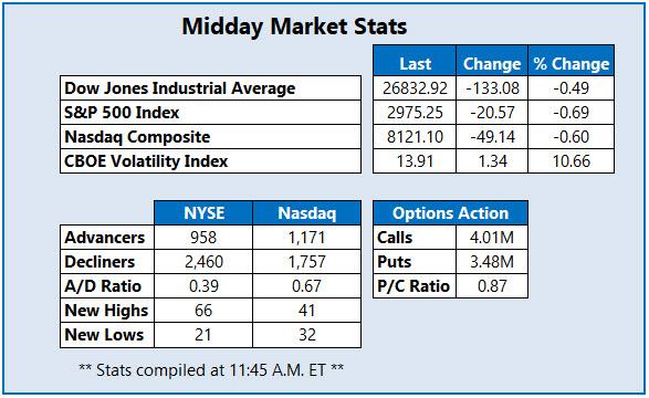 Midday Market Stats July 5