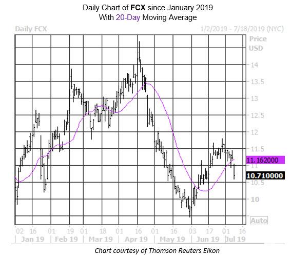 MMC Stock Chart FCX