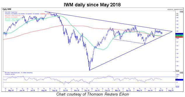 iwm daily chart 0721
