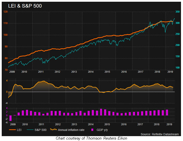 lei with spx since 2009 0721