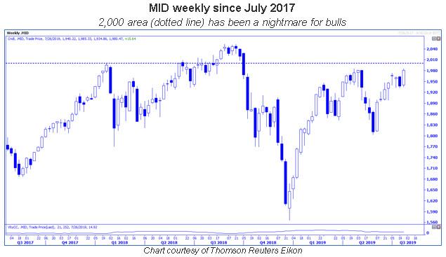 mid weekly chart 0728