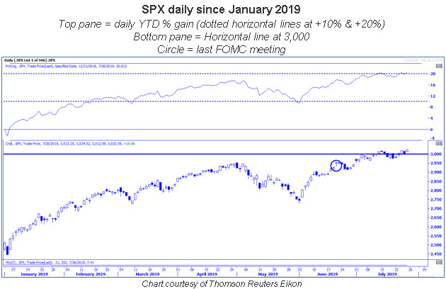 spx daily chart 0728
