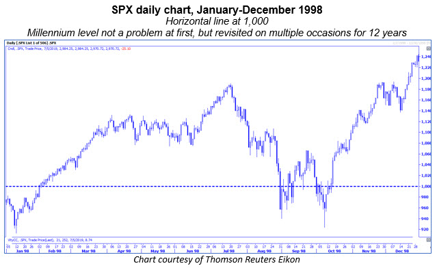 spx daily chart 1998