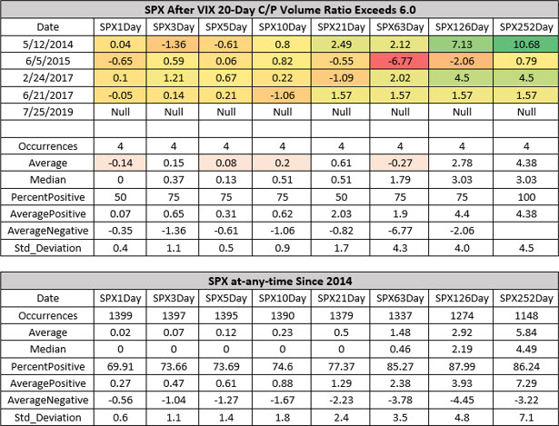 spx returns after vix call-put ratio signals