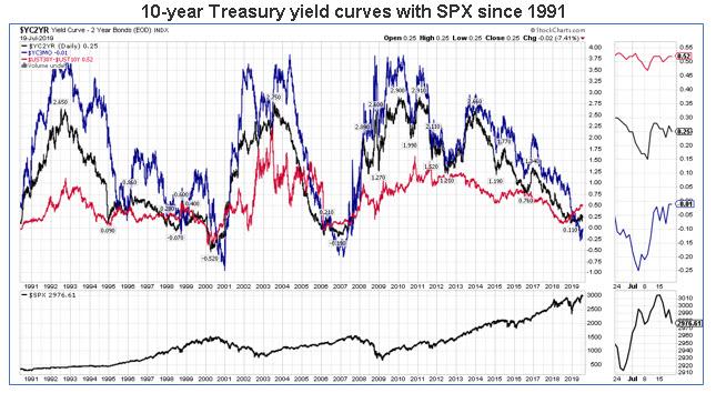 treasury yield curves chart