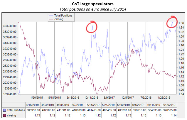 cot large spec on euro since july 2014