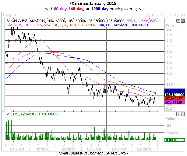 fxe daily chart june 27