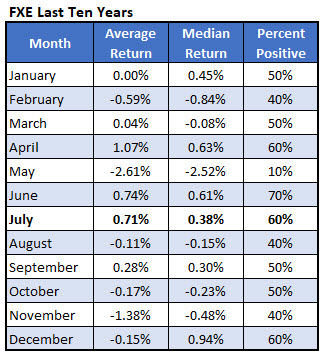 fxe returns by month - 10 yrs
