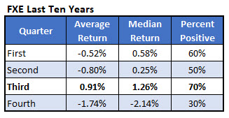 fxe returns by quarter - 10 years