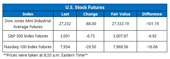 Futures Chart July 24