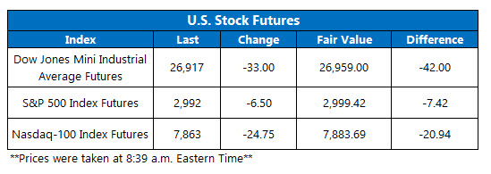 Futures Chart July 5