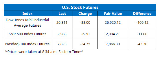 Futures Chart July 8