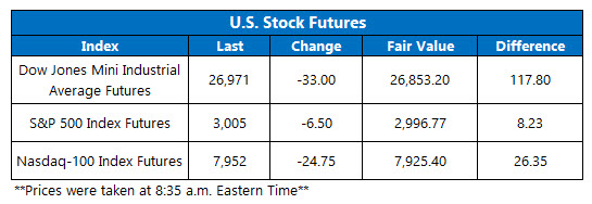 Futures July 11