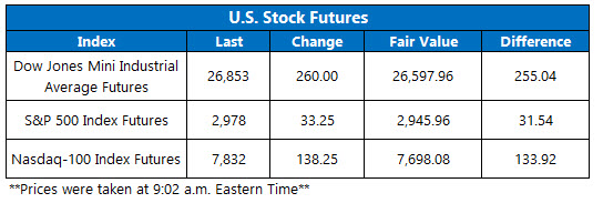 Stock Futures Chart July 1