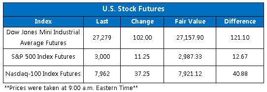 stock futures fair value july 23