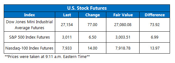 stock futures july 12