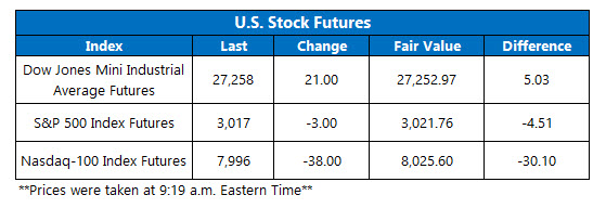 US stock futures july 25