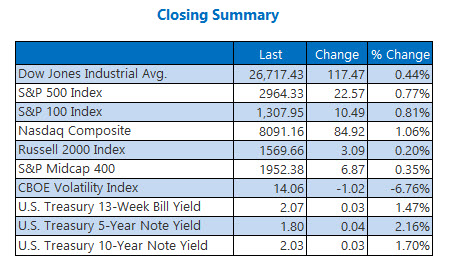 Closing Indexes Summary July 1