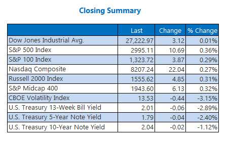 Closing Indexes Summary July 18