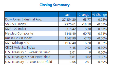 Closing Indexes Summary July 19