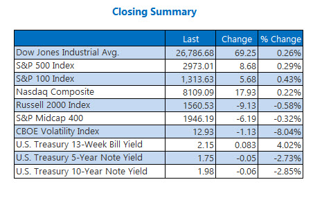 Closing Indexes Summary July 2