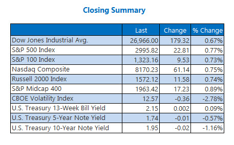 Closing Indexes Summary July 3