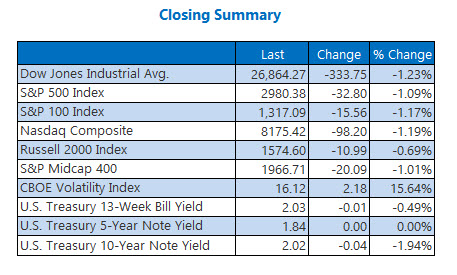 Closing Indexes Summary July 31