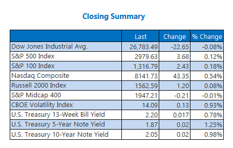 Closing Indexes Summary July 9