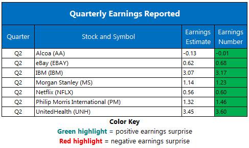 Corporate Earnings July 17