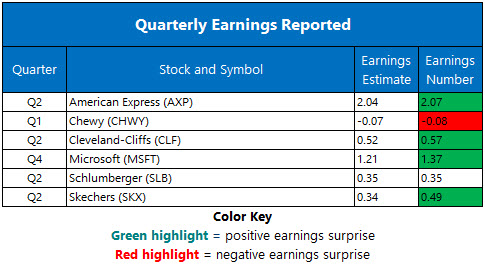 Corporate Earnings July 19