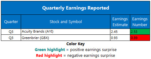 Corporate Earnings July 2