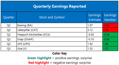 Corporate Earnings July 24