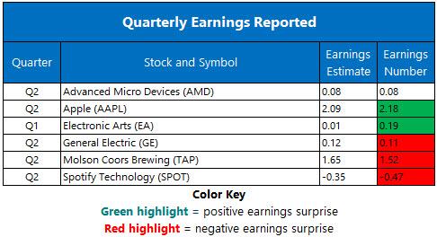 Corporate Earnings July 31